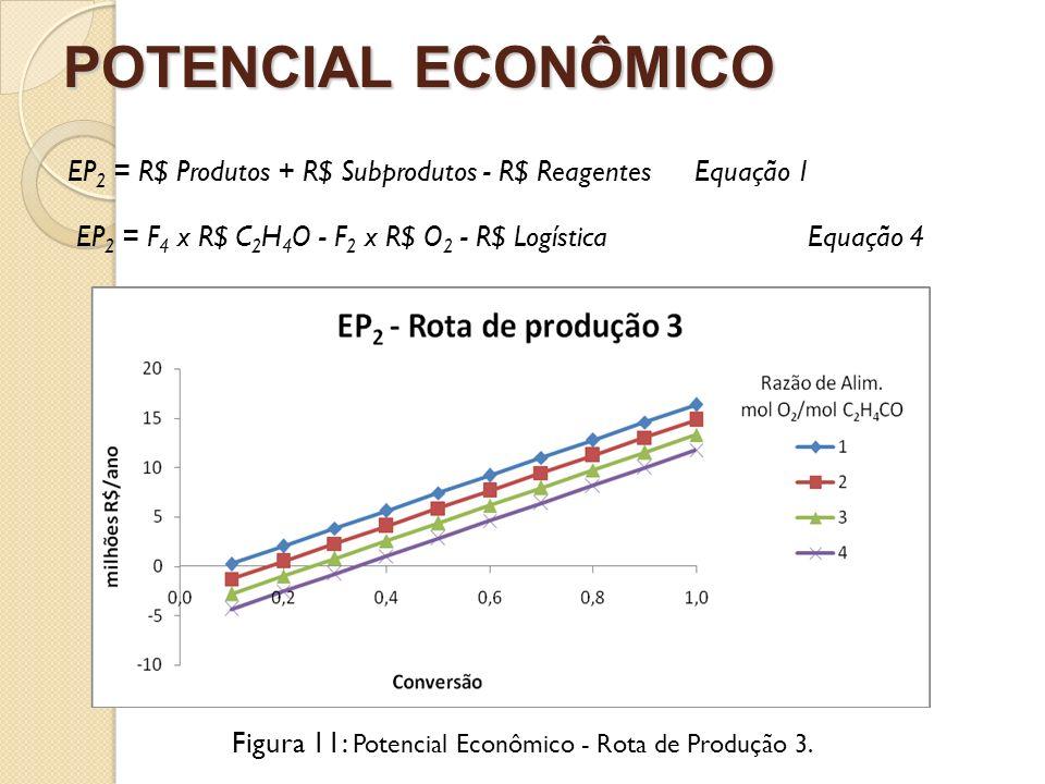 POTENCIAL ECONÔMICO Figura 11: Potencial Econômico - Rota de Produção 3. EP 2 = R$ Produtos + R$ Subprodutos - R$ ReagentesEquação 1 EP 2 = F 4 x R$ C