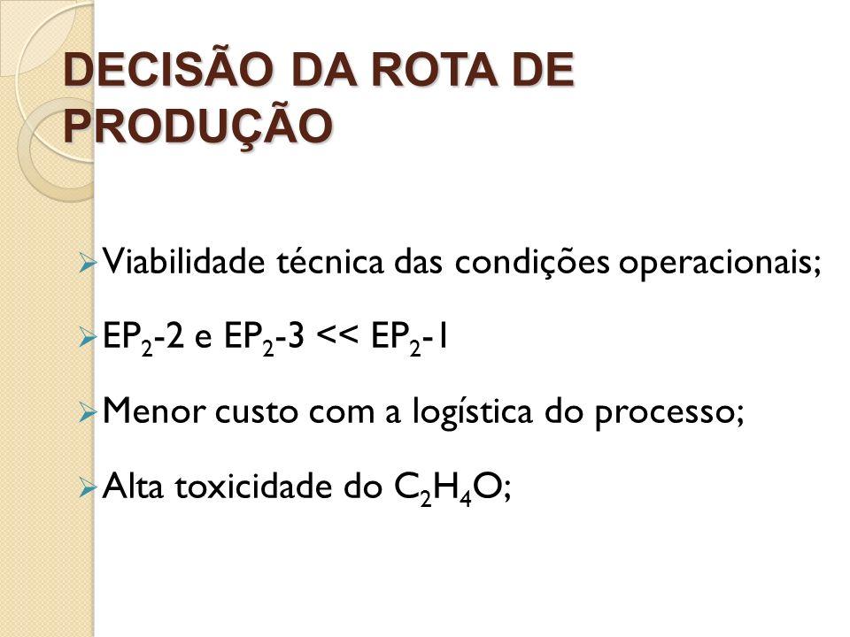 DECISÃO DA ROTA DE PRODUÇÃO Viabilidade técnica das condições operacionais; EP 2 -2 e EP 2 -3 << EP 2 -1 Menor custo com a logística do processo; Alta