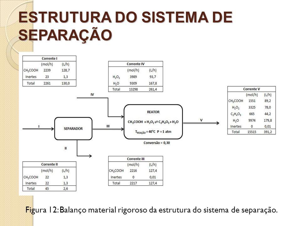 ESTRUTURA DO SISTEMA DE SEPARAÇÃO Figura 12: Balanço material rigoroso da estrutura do sistema de separação.