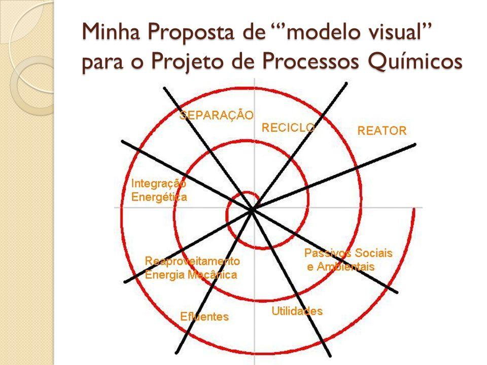Minha Proposta de modelo visual para o Projeto de Processos Químicos