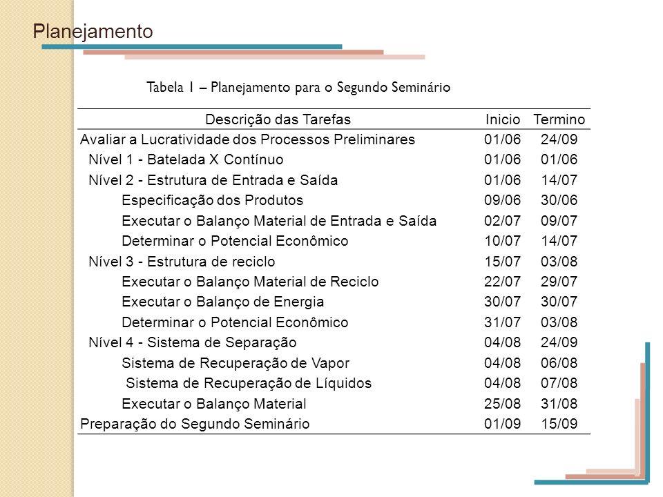 Planejamento Tabela 1 – Planejamento para o Segundo Seminário Descrição das TarefasInicioTermino Avaliar a Lucratividade dos Processos Preliminares01/