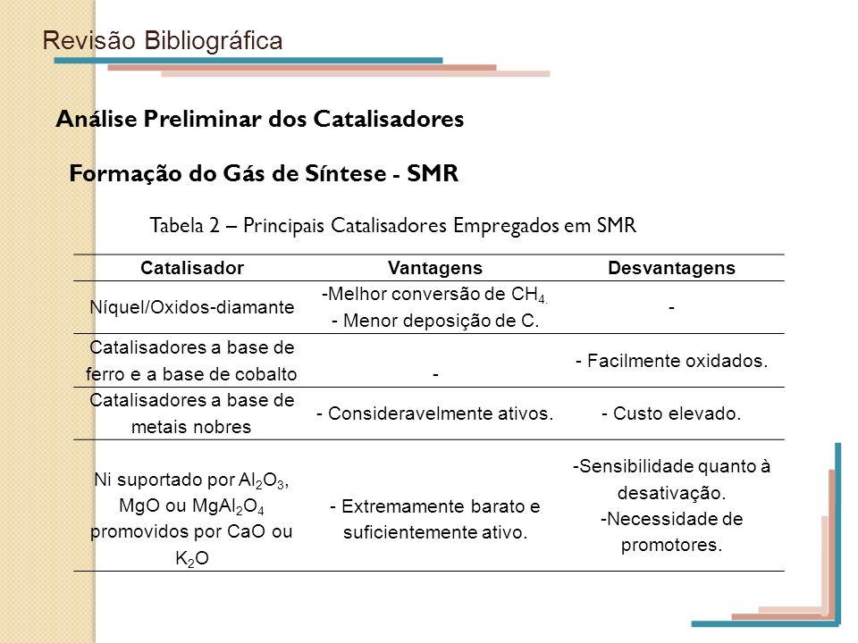 Revisão Bibliográfica Análise Preliminar dos Catalisadores Formação do Gás de Síntese - SMR CatalisadorVantagensDesvantagens Níquel/Oxidos-diamante -M