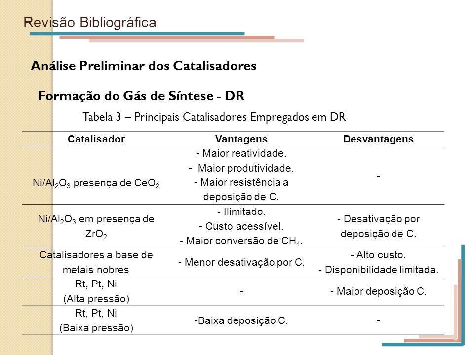 Revisão Bibliográfica Análise Preliminar dos Catalisadores Formação do Gás de Síntese - DR Tabela 3 – Principais Catalisadores Empregados em DR Catali