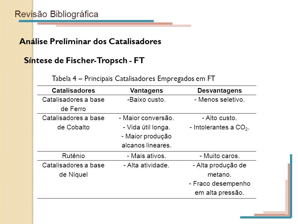 Revisão Bibliográfica Análise Preliminar dos Catalisadores Síntese de Fischer-Tropsch - FT Tabela 4 – Principais Catalisadores Empregados em FT Catali