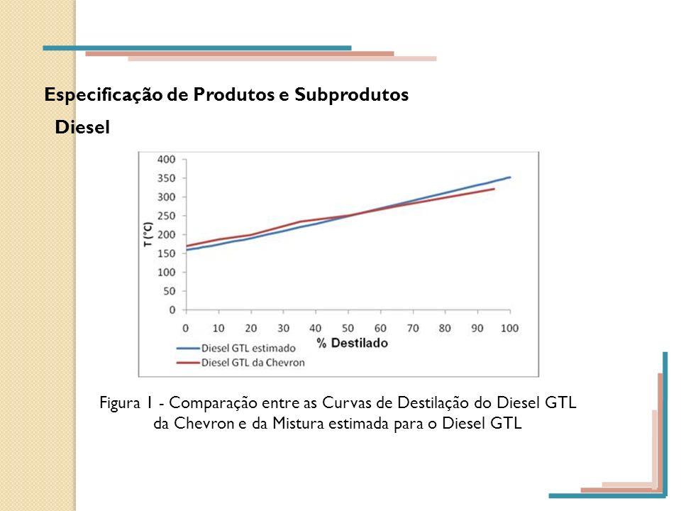 Especificação de Produtos e Subprodutos Diesel Figura 1 - Comparação entre as Curvas de Destilação do Diesel GTL da Chevron e da Mistura estimada para