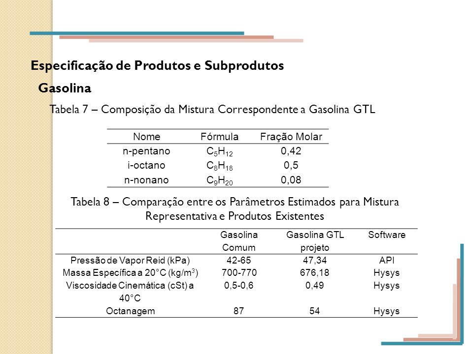 Especificação de Produtos e Subprodutos Gasolina Tabela 7 – Composição da Mistura Correspondente a Gasolina GTL Tabela 8 – Comparação entre os Parâmet