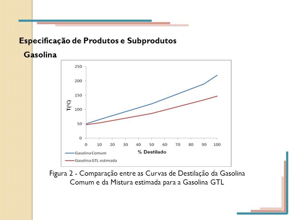 Especificação de Produtos e Subprodutos Gasolina Figura 2 - Comparação entre as Curvas de Destilação da Gasolina Comum e da Mistura estimada para a Ga
