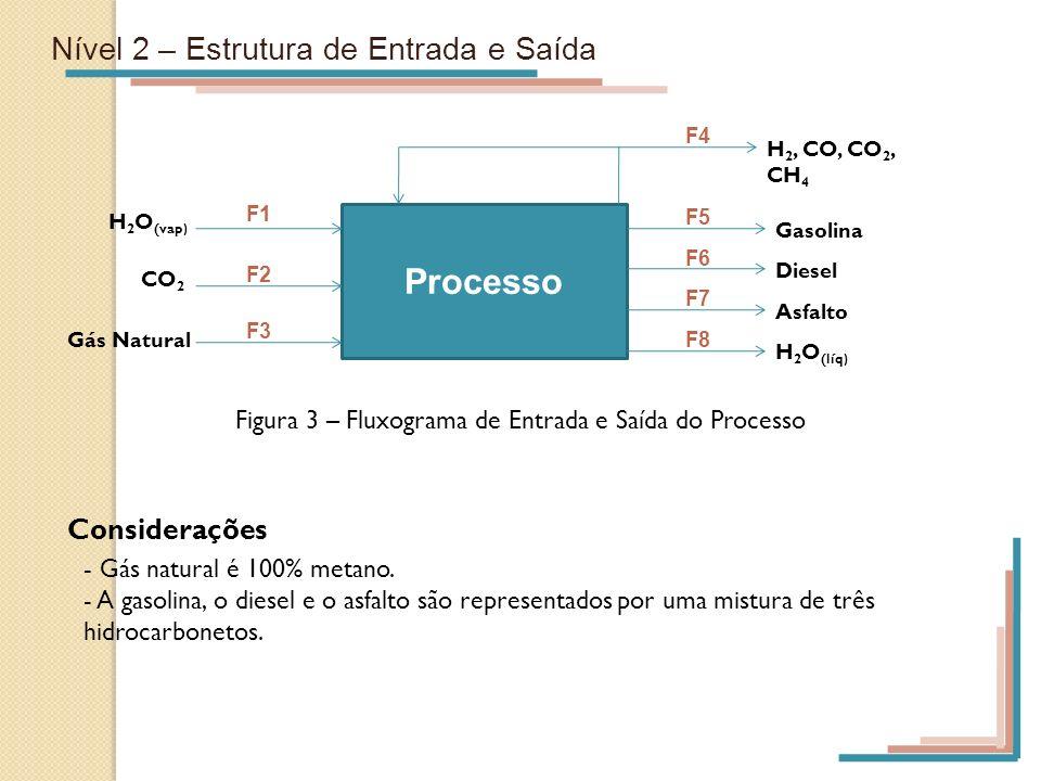Nível 2 – Estrutura de Entrada e Saída Considerações - Gás natural é 100% metano. - A gasolina, o diesel e o asfalto são representados por uma mistura