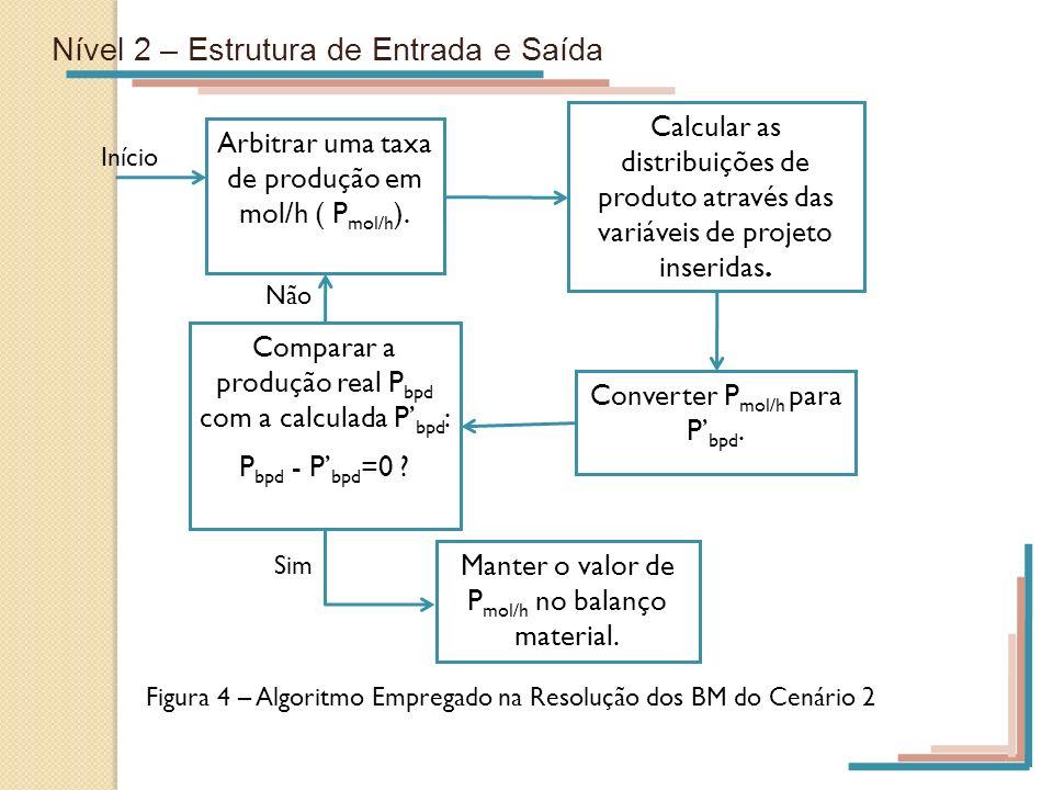 Nível 2 – Estrutura de Entrada e Saída Arbitrar uma taxa de produção em mol/h ( P mol/h ). Calcular as distribuições de produto através das variáveis