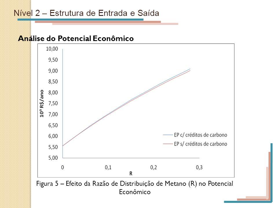 Nível 2 – Estrutura de Entrada e Saída Análise do Potencial Econômico Figura 5 – Efeito da Razão de Distribuição de Metano (R) no Potencial Econômico