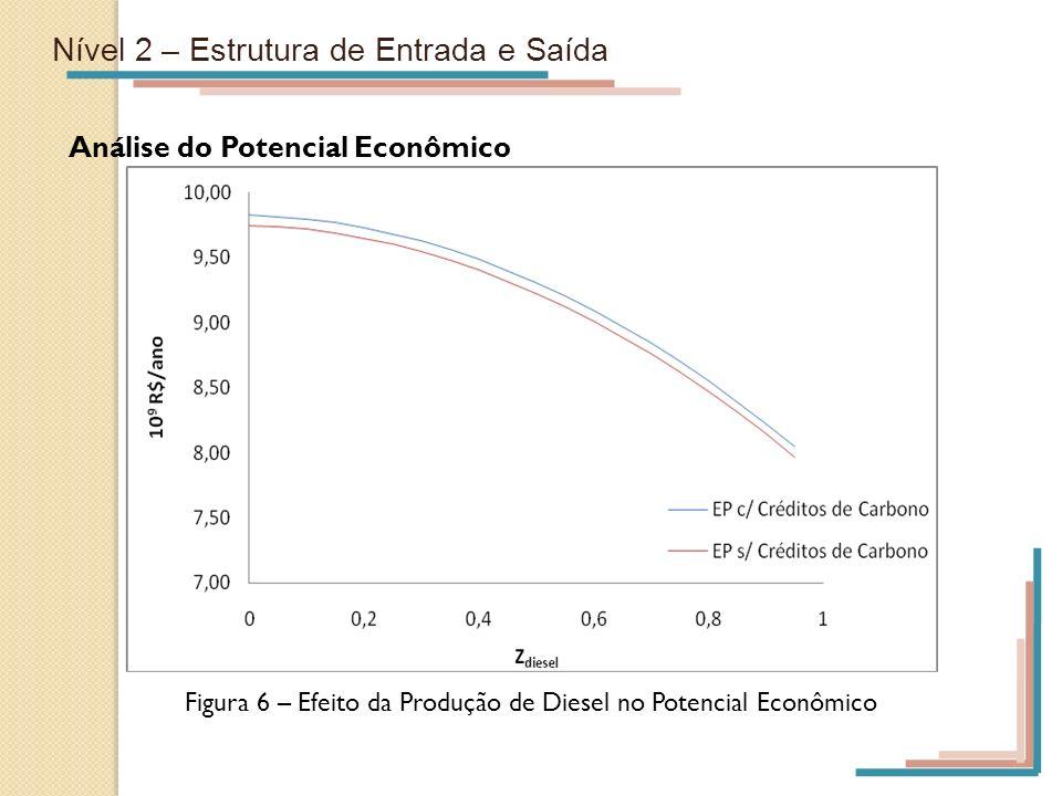 Nível 2 – Estrutura de Entrada e Saída Análise do Potencial Econômico Figura 6 – Efeito da Produção de Diesel no Potencial Econômico