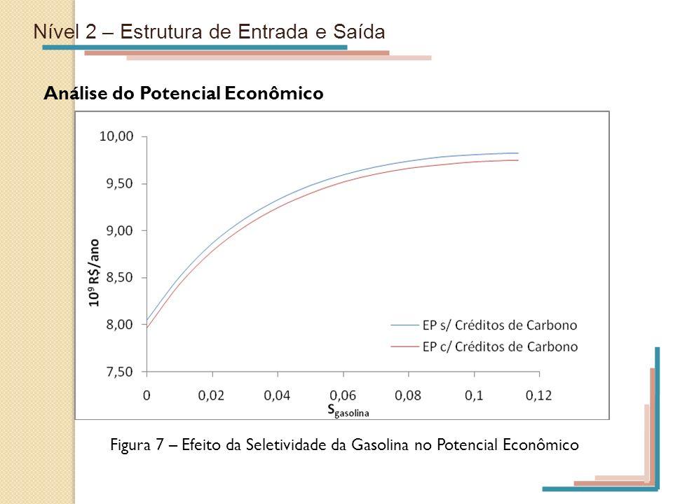 Nível 2 – Estrutura de Entrada e Saída Análise do Potencial Econômico Figura 7 – Efeito da Seletividade da Gasolina no Potencial Econômico