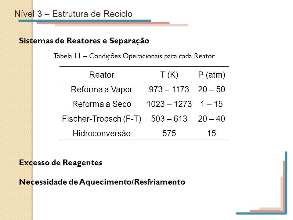 Nível 3 – Estrutura de Reciclo Sistemas de Reatores e Separação ReatorT (K)P (atm) Reforma a Vapor973 – 117320 – 50 Reforma a Seco1023 – 12731 – 15 Fi