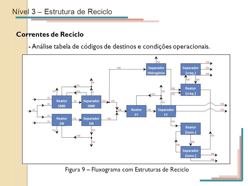 Nível 3 – Estrutura de Reciclo Correntes de Reciclo - Análise tabela de códigos de destinos e condições operacionais. Figura 9 – Fluxograma com Estrut