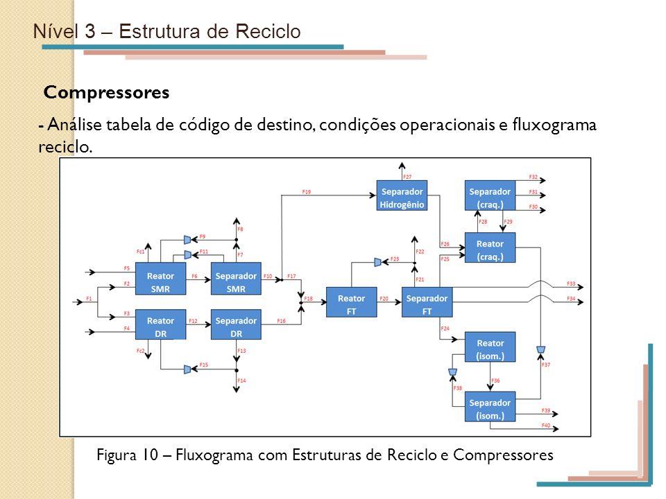Nível 3 – Estrutura de Reciclo Compressores - Análise tabela de código de destino, condições operacionais e fluxograma reciclo. Figura 10 – Fluxograma