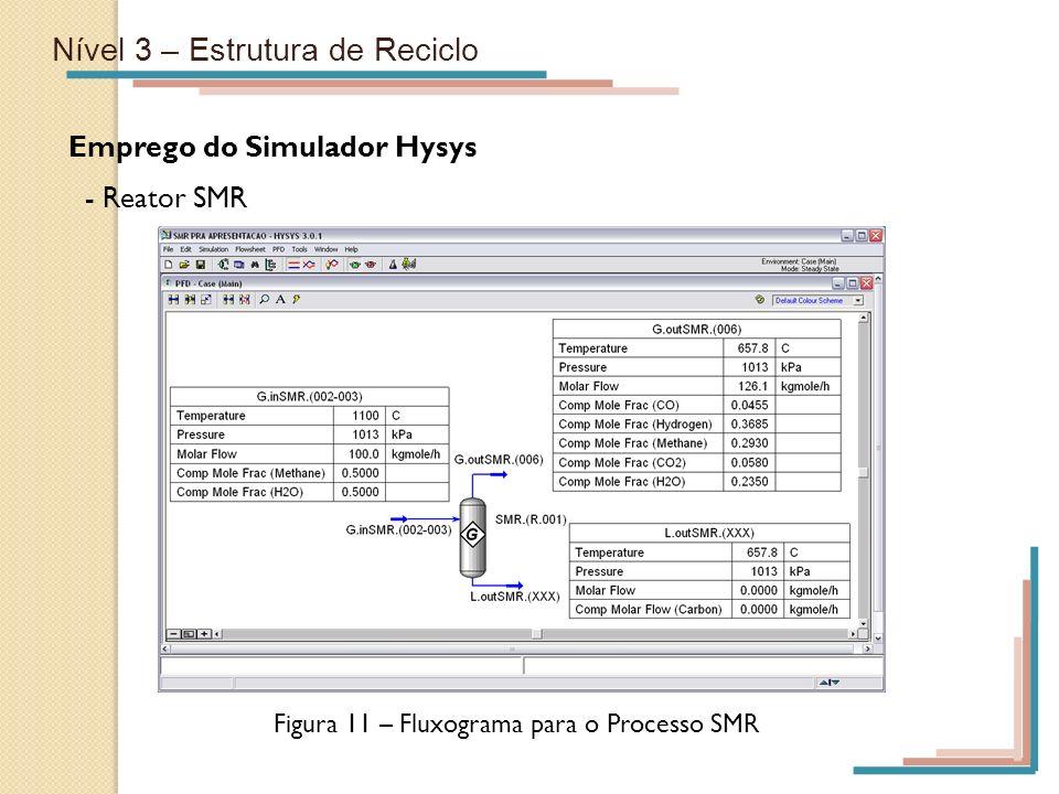 Nível 3 – Estrutura de Reciclo Emprego do Simulador Hysys - Reator SMR Figura 11 – Fluxograma para o Processo SMR