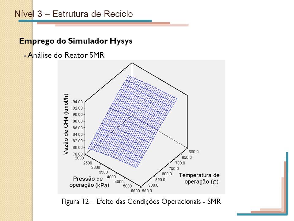 Nível 3 – Estrutura de Reciclo Emprego do Simulador Hysys - Análise do Reator SMR Figura 12 – Efeito das Condições Operacionais - SMR