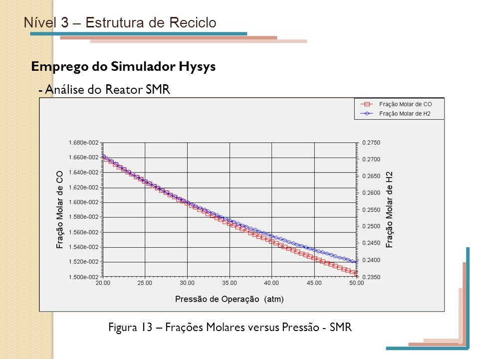 Nível 3 – Estrutura de Reciclo Emprego do Simulador Hysys - Análise do Reator SMR Figura 13 – Frações Molares versus Pressão - SMR