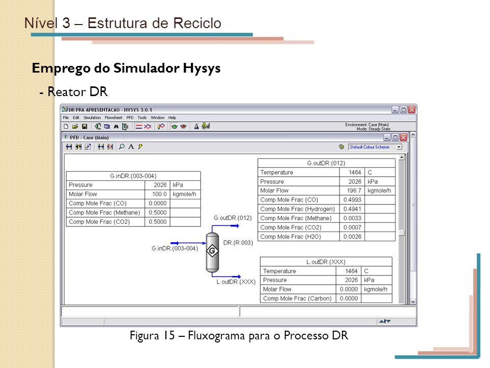 Nível 3 – Estrutura de Reciclo Emprego do Simulador Hysys - Reator DR Figura 15 – Fluxograma para o Processo DR