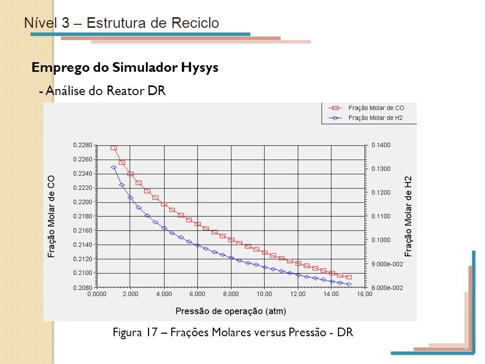 Nível 3 – Estrutura de Reciclo Emprego do Simulador Hysys - Análise do Reator DR Figura 17 – Frações Molares versus Pressão - DR