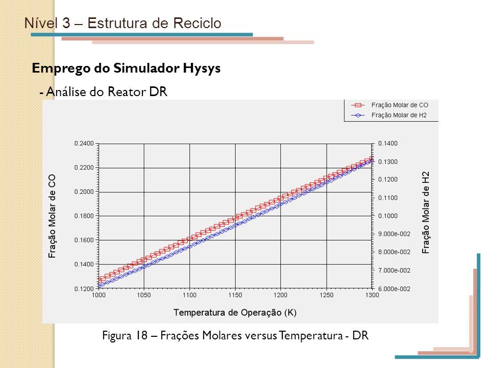Nível 3 – Estrutura de Reciclo Emprego do Simulador Hysys - Análise do Reator DR Figura 18 – Frações Molares versus Temperatura - DR