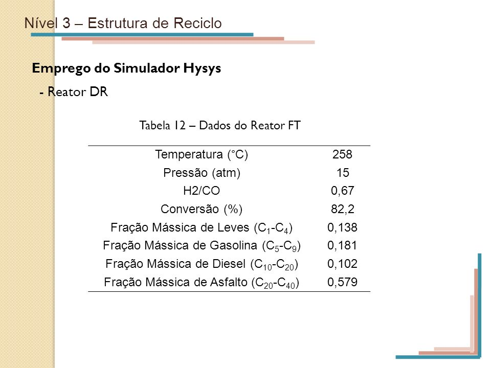 Nível 3 – Estrutura de Reciclo Emprego do Simulador Hysys - Reator DR Temperatura (°C)258 Pressão (atm)15 H2/CO0,67 Conversão (%)82,2 Fração Mássica d