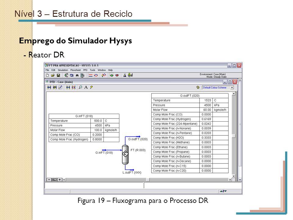 Nível 3 – Estrutura de Reciclo Emprego do Simulador Hysys - Reator DR Figura 19 – Fluxograma para o Processo DR