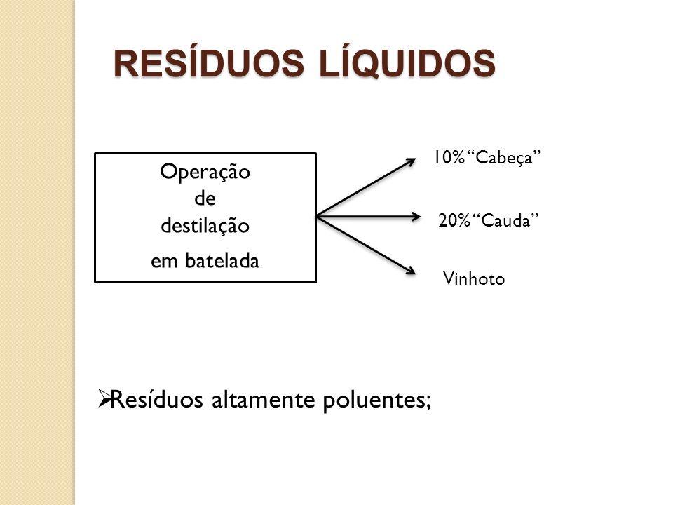RESÍDUOS LÍQUIDOS Operação de destilação em batelada 10% Cabeça 20% Cauda Vinhoto Resíduos altamente poluentes;