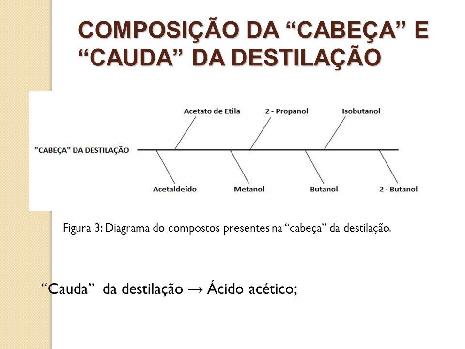 COMPOSIÇÃO DA CABEÇA E CAUDA DA DESTILAÇÃO Figura 3: Diagrama do compostos presentes na cabeça da destilação. Cauda da destilação Ácido acético;