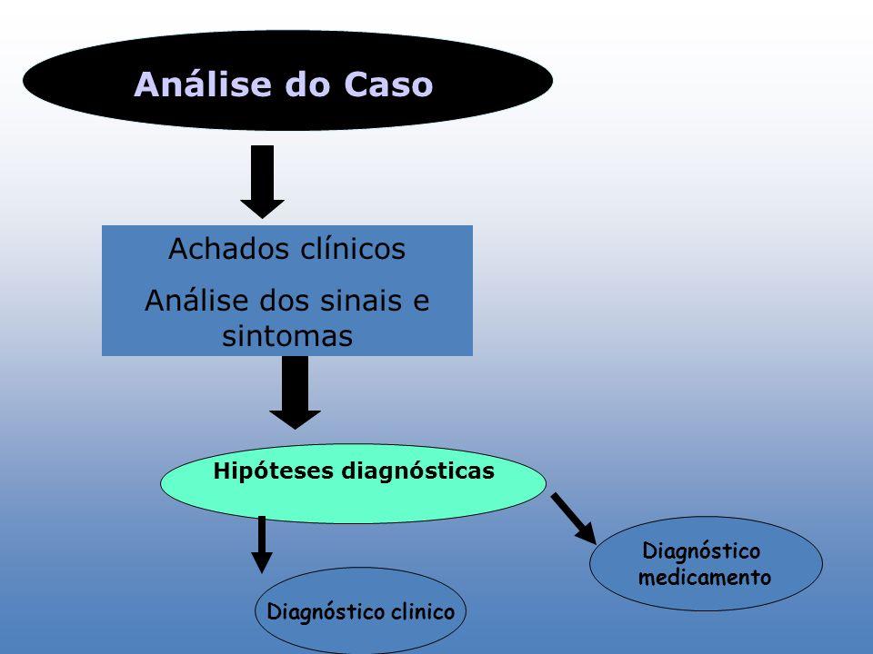 Hipóteses diagnósticas Achados clínicos Análise dos sinais e sintomas Análise do Caso Diagnóstico clinico Diagnóstico medicamento