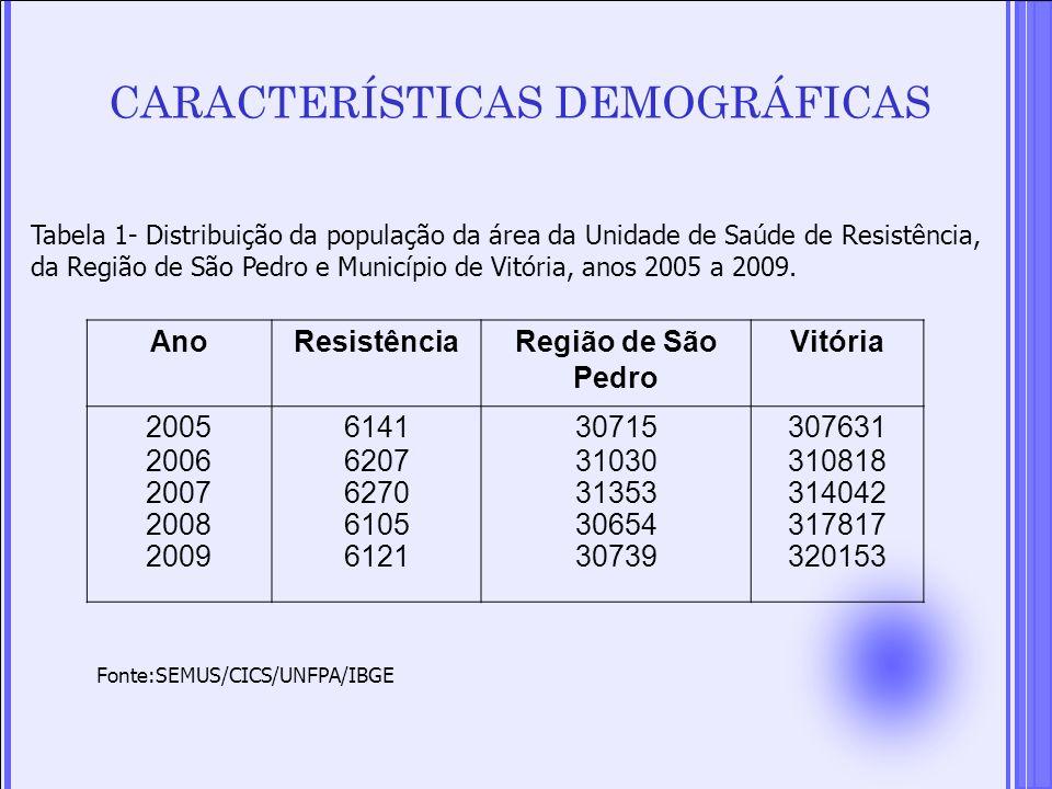 Tabela 1- Distribuição da população da área da Unidade de Saúde de Resistência, da Região de São Pedro e Município de Vitória, anos 2005 a 2009. Fonte