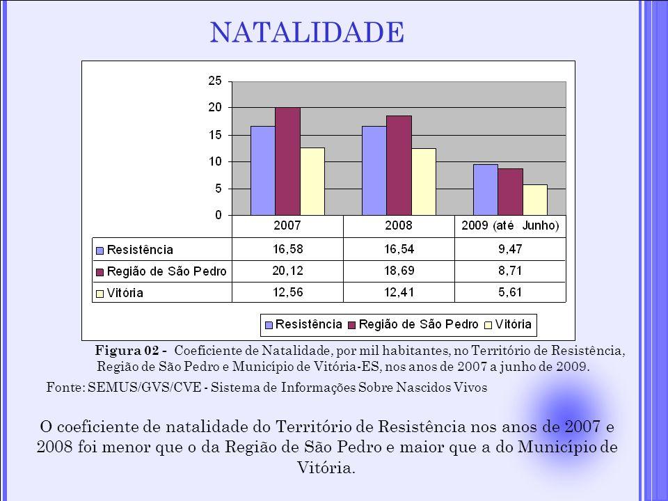 NATALIDADE Figura 02 - Coeficiente de Natalidade, por mil habitantes, no Território de Resistência, Região de São Pedro e Município de Vitória-ES, nos