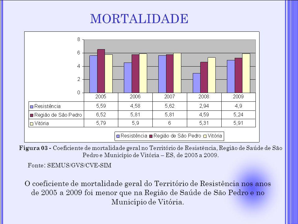 MORTALIDADE Figura 03 - Coeficiente de mortalidade geral no Território de Resistência, Região de Saúde de São Pedro e Município de Vitória – ES, de 20