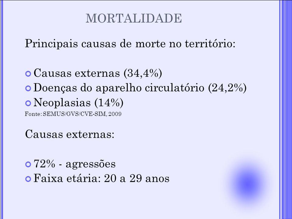Principais causas de morte no território: Causas externas (34,4%) Doenças do aparelho circulatório (24,2%) Neoplasias (14%) Fonte: SEMUS/GVS/CVE-SIM,