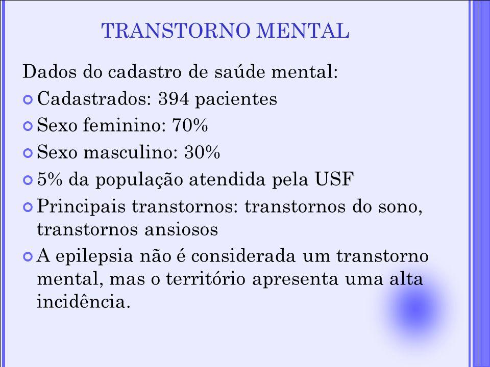 TRANSTORNO MENTAL Dados do cadastro de saúde mental: Cadastrados: 394 pacientes Sexo feminino: 70% Sexo masculino: 30% 5% da população atendida pela U