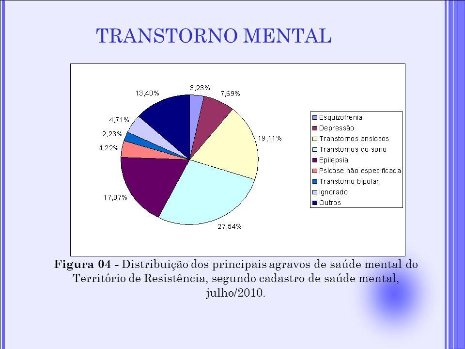 TRANSTORNO MENTAL Figura 04 - Distribuição dos principais agravos de saúde mental do Território de Resistência, segundo cadastro de saúde mental, julh