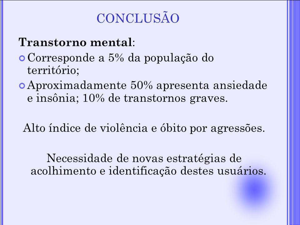Transtorno mental : Corresponde a 5% da população do território; Aproximadamente 50% apresenta ansiedade e insônia; 10% de transtornos graves. Alto ín