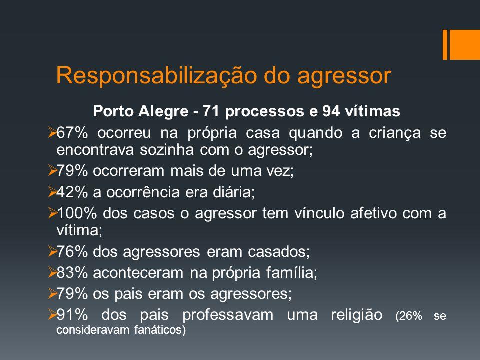 Responsabilização do agressor Porto Alegre - 71 processos e 94 vítimas 67% ocorreu na própria casa quando a criança se encontrava sozinha com o agress