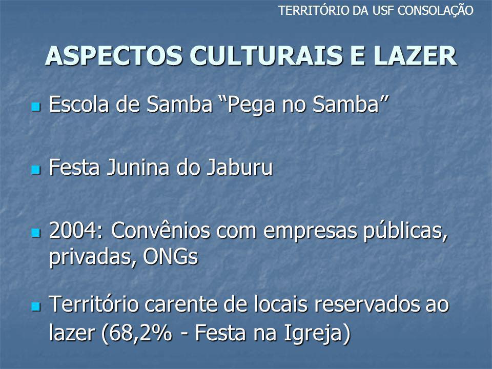 ASPECTOS CULTURAIS E LAZER TERRITÓRIO DA USF CONSOLAÇÃO Escola de Samba Pega no Samba Escola de Samba Pega no Samba Festa Junina do Jaburu Festa Junin