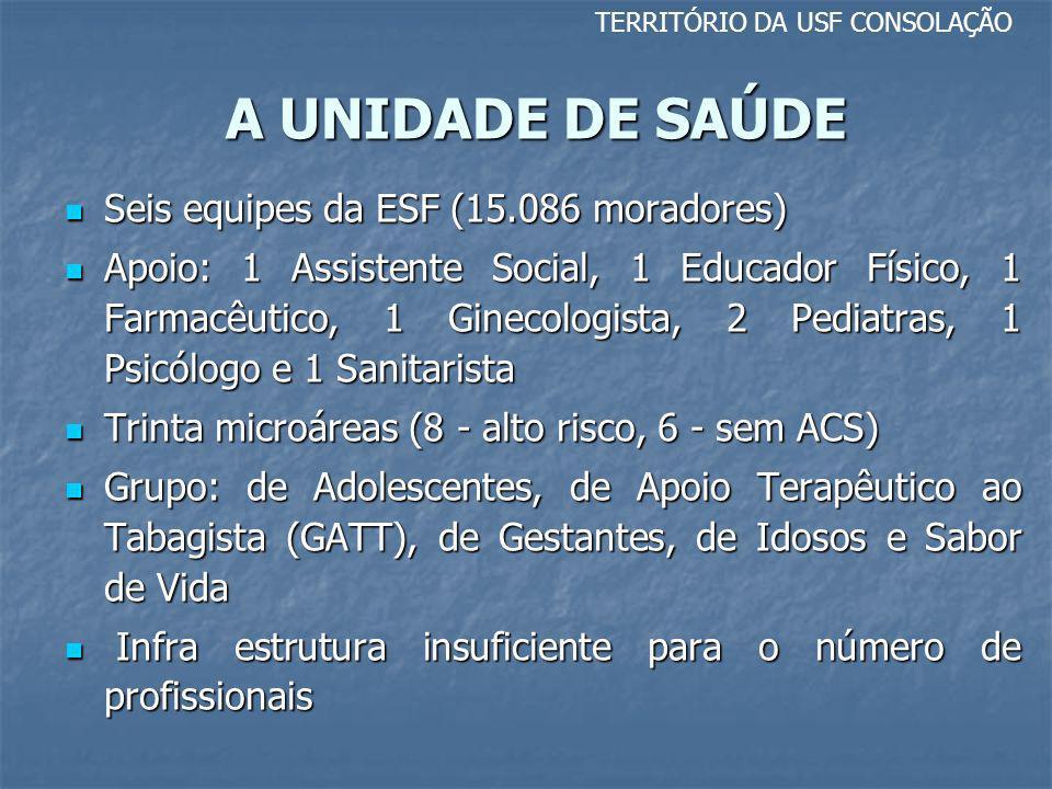 A UNIDADE DE SAÚDE TERRITÓRIO DA USF CONSOLAÇÃO Seis equipes da ESF (15.086 moradores) Seis equipes da ESF (15.086 moradores) Apoio: 1 Assistente Soci