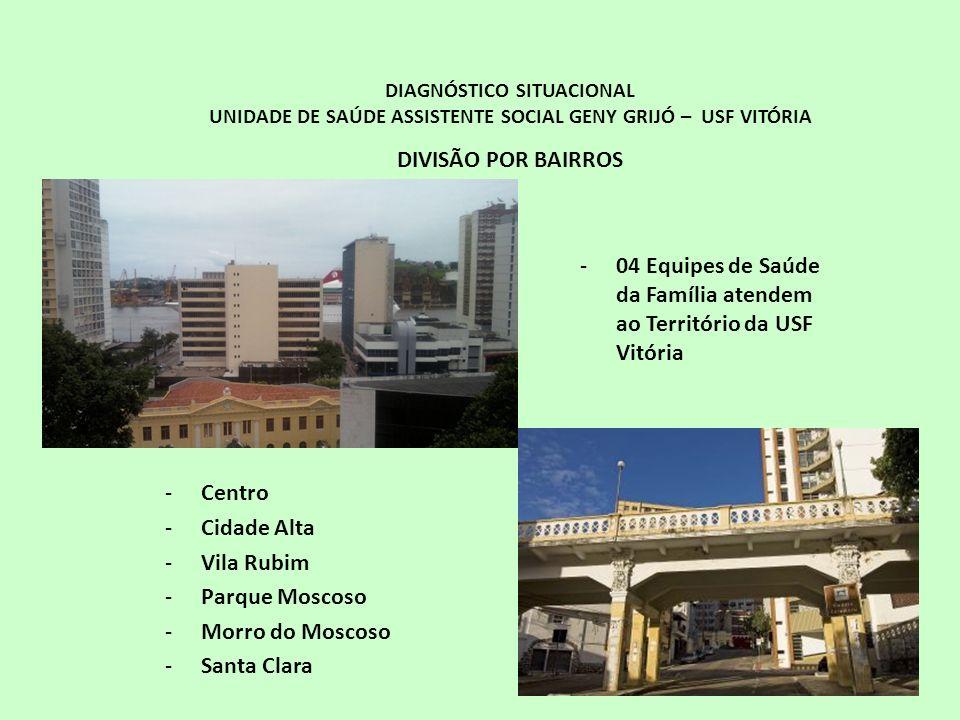 DIAGNÓSTICO SITUACIONAL UNIDADE DE SAÚDE ASSISTENTE SOCIAL GENY GRIJÓ – USF VITÓRIA DIVISÃO POR BAIRROS -Centro -Cidade Alta -Vila Rubim -Parque Mosco