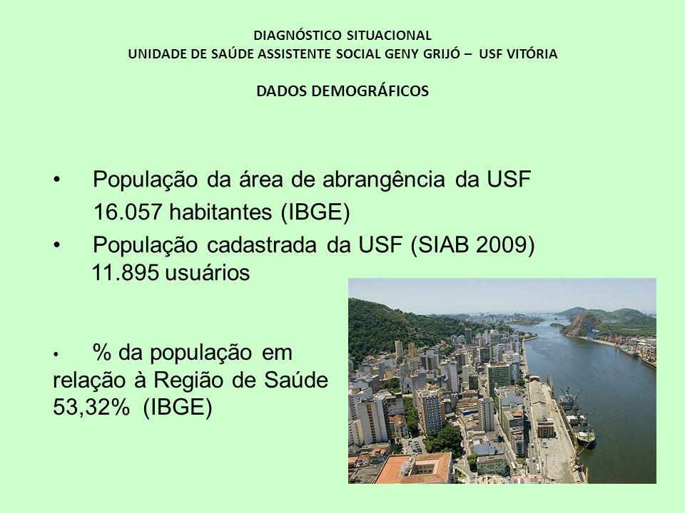 DIAGNÓSTICO SITUACIONAL UNIDADE DE SAÚDE ASSISTENTE SOCIAL GENY GRIJÓ – USF VITÓRIA DADOS DEMOGRÁFICOS População da área de abrangência da USF 16.057