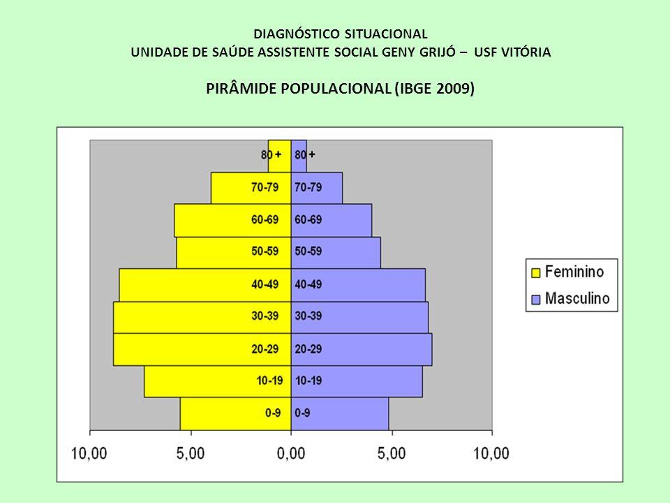 DIAGNÓSTICO SITUACIONAL UNIDADE DE SAÚDE ASSISTENTE SOCIAL GENY GRIJÓ – USF VITÓRIA PIRÂMIDE POPULACIONAL (IBGE 2009)