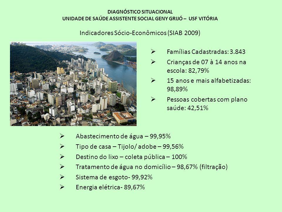 DIAGNÓSTICO SITUACIONAL UNIDADE DE SAÚDE ASSISTENTE SOCIAL GENY GRIJÓ – USF VITÓRIA Indicadores Sócio-Econômicos (SIAB 2009) Famílias Cadastradas: 3.8