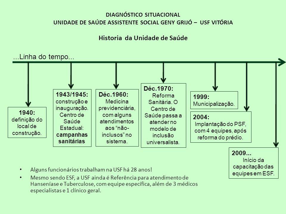 DIAGNÓSTICO SITUACIONAL UNIDADE DE SAÚDE ASSISTENTE SOCIAL GENY GRIJÓ – USF VITÓRIA EQUIPE DE PROFISSIONAIS