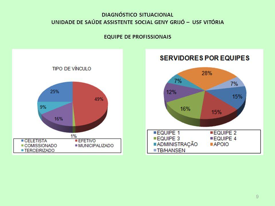 Áreas Causas USRegião de Saúde Vitória N.º de óbitos %Nº de óbitos % % 1ª Doenças do aparelho circulatório9836%18034%174331% 2ª Neoplasias6424%10520%104119% 3ª Doenças endócrinas, nutricionais e metabólicas 207%265%2765% 4ª Doenças do Sistema Nervoso197%265%1873% 5ª Causas Externas176%6612%97717% Todas as Demais5420%12624%135925% Total272100%529100 %5583100% Distribuição do número de óbitos e percentual das 5 (cinco) primeiras causas do total de óbitos ocorridos nas áreas da USF Vitória, Região de Saúde Centro e Vitória.
