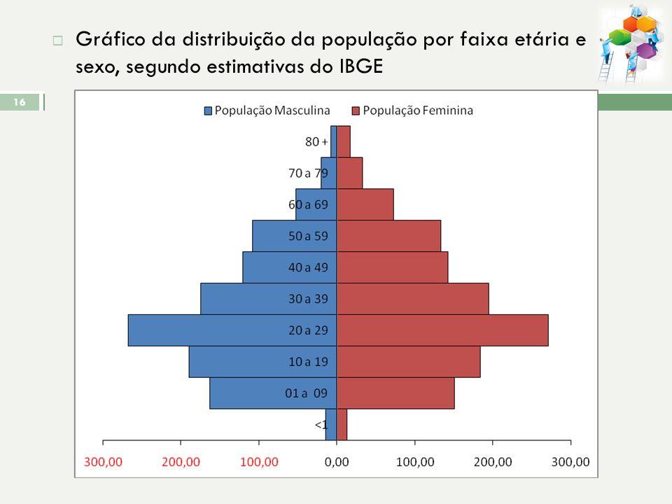 ASPECTOS DEMOGRÁFICOS População: Total = 3163hab. Gráfico da População do território de Andorinhas em relação à Região de Maruípe e à Vitória, em 2009