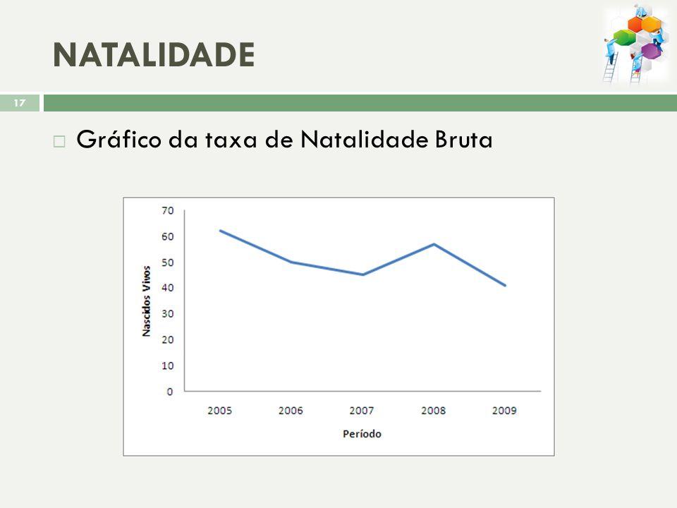 Gráfico da distribuição da população por faixa etária e sexo, segundo estimativas do IBGE 16
