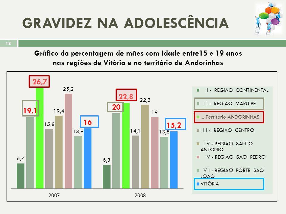 NATALIDADE Gráfico da taxa de Natalidade Bruta 17
