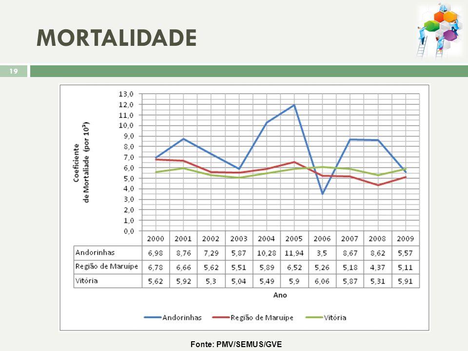 GRAVIDEZ NA ADOLESCÊNCIA Gráfico da percentagem de mães com idade entre15 e 19 anos nas regiões de Vitória e no território de Andorinhas 18